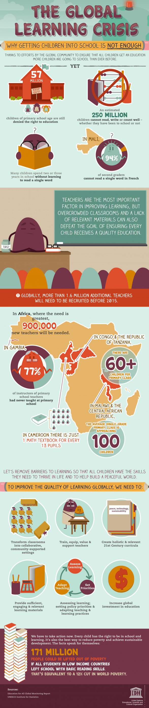 The Global Learning Crisis