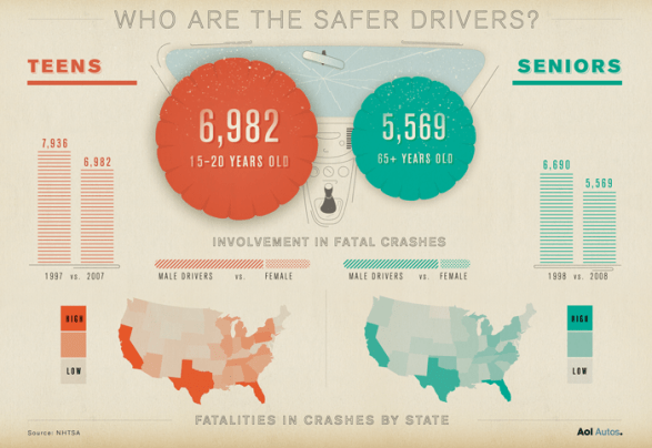 The Great Safe Driver Debate
