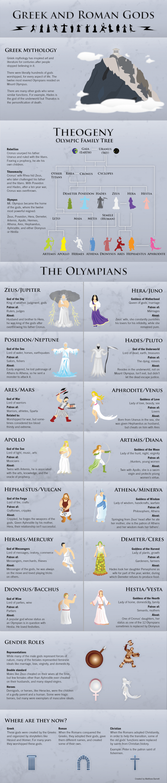 The Greek and Roman Gods