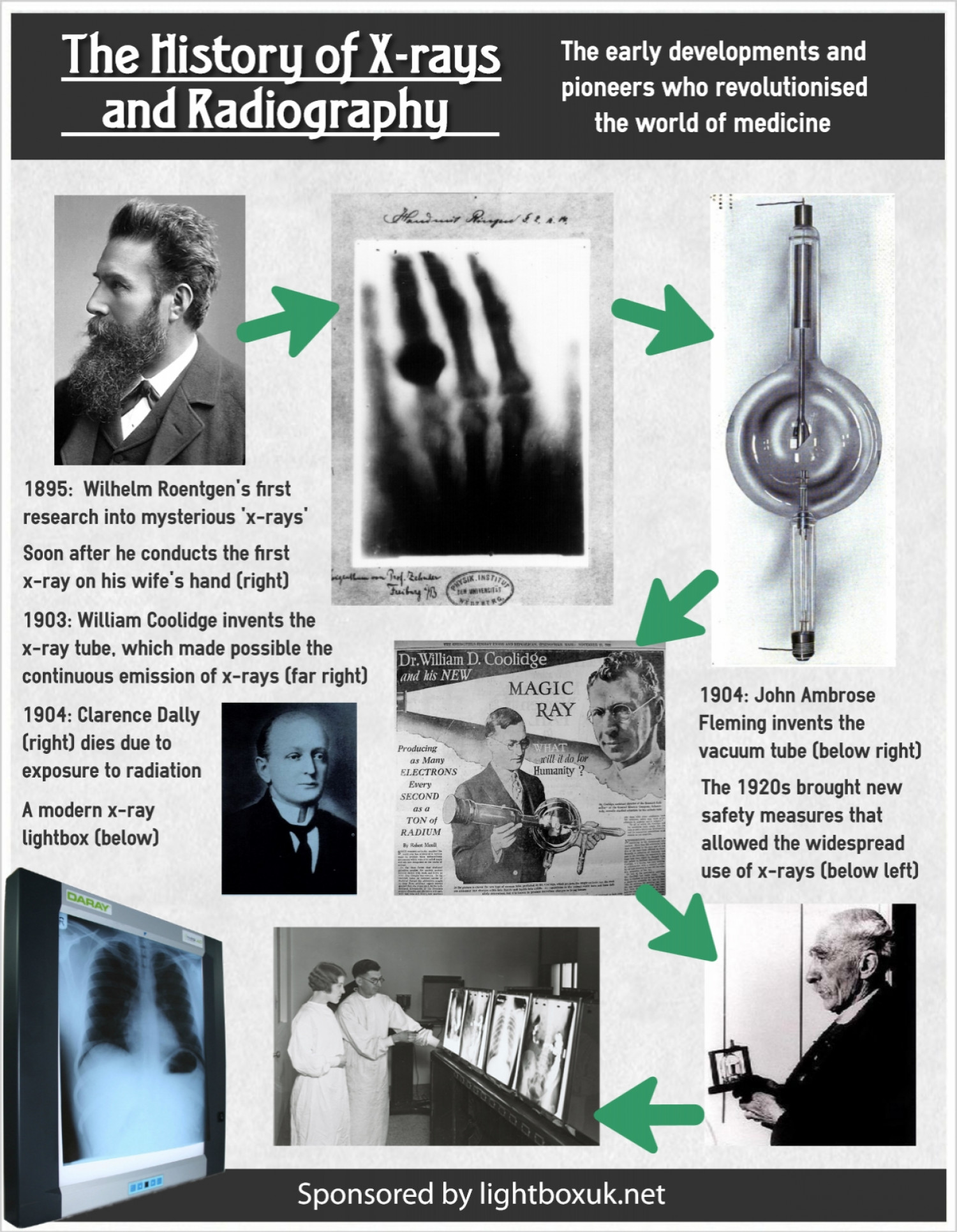 X Ray Related