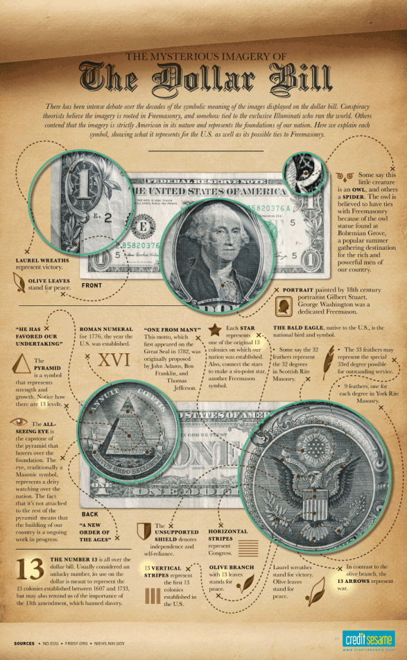 The Mysterious Imagery of the Dollar Bill