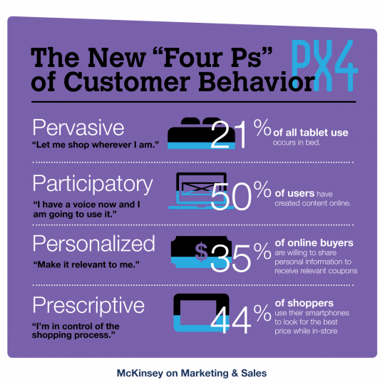 The New Four Ps of Customer Behavior