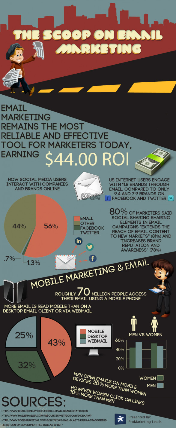 The Scoop on Email Marketing