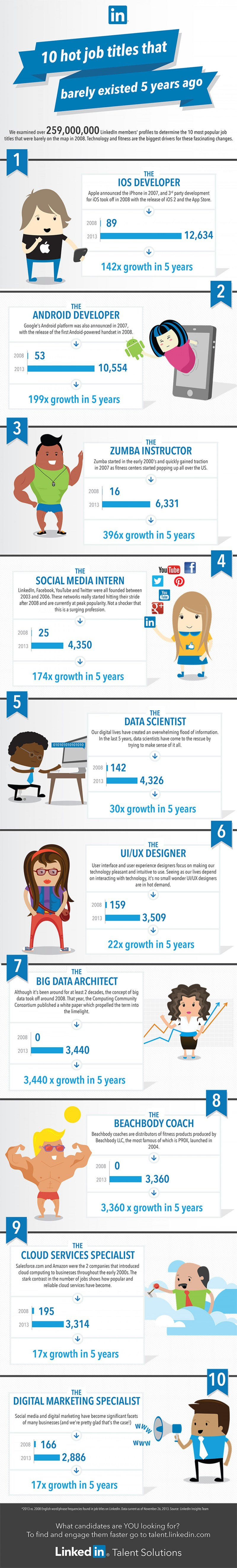 Infographic - 10 Hot Job That Didn't Exist 5 Years Ago