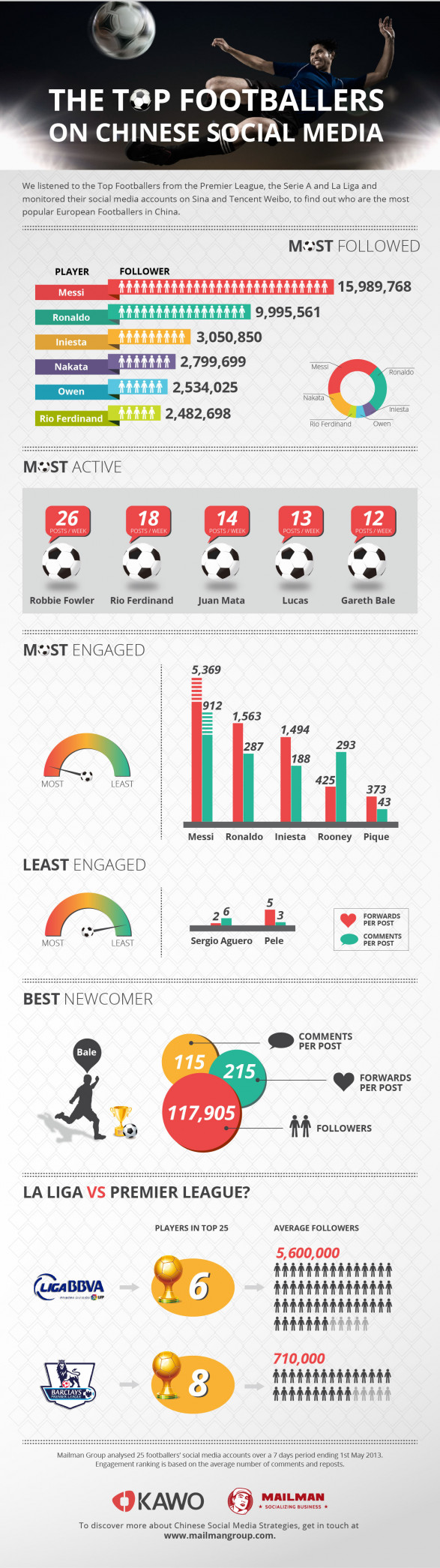 Top Footballers in Chinese Social Media