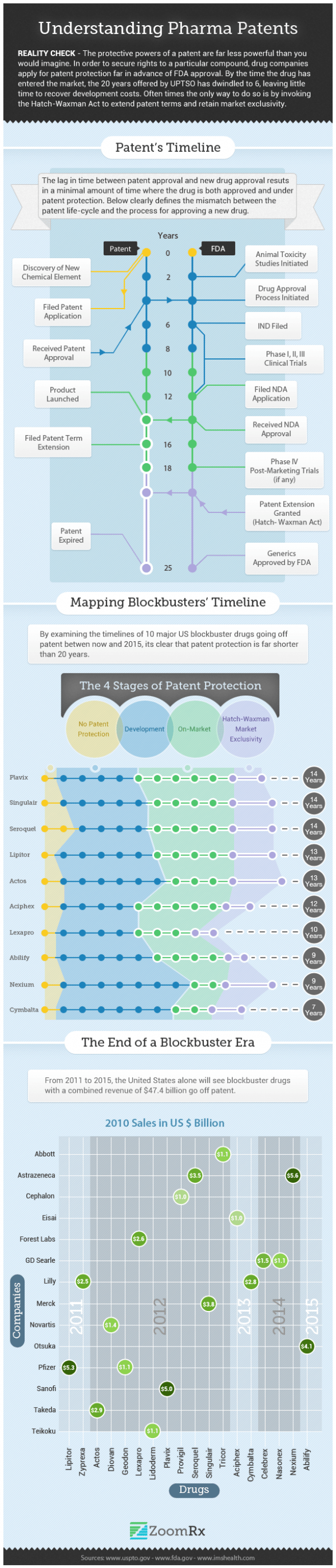 Understanding Pharma Patents
