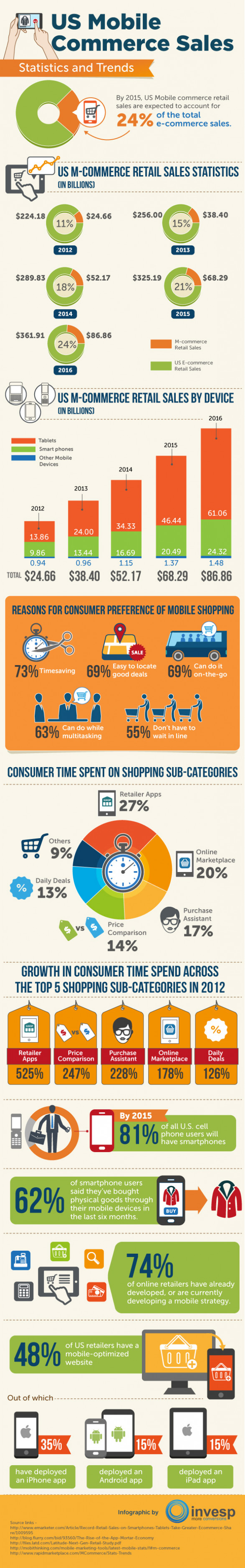 US Mobile Commerce Sales � Statistics and Trends