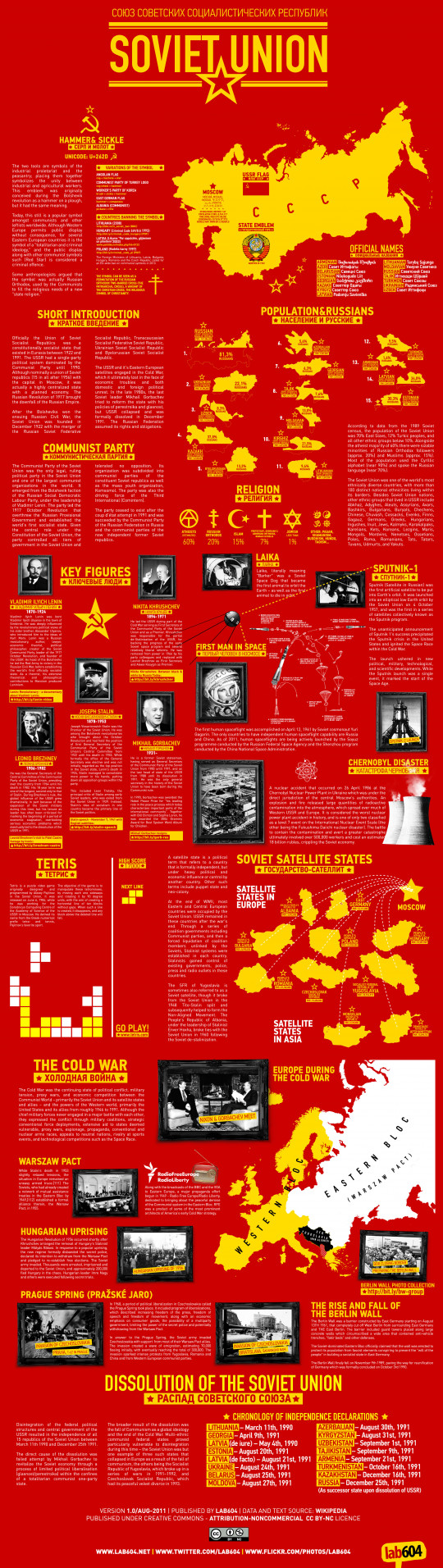 USSR and the Eastern Bloc // Infographic by lab604