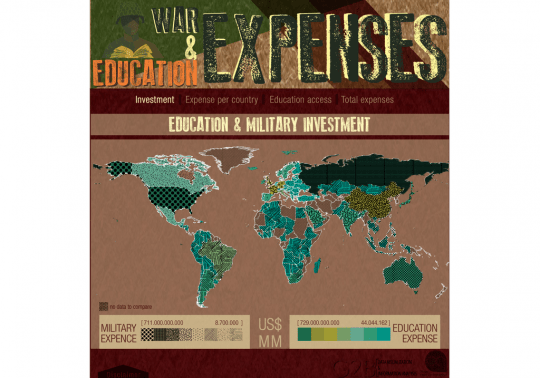 War and Education in the world