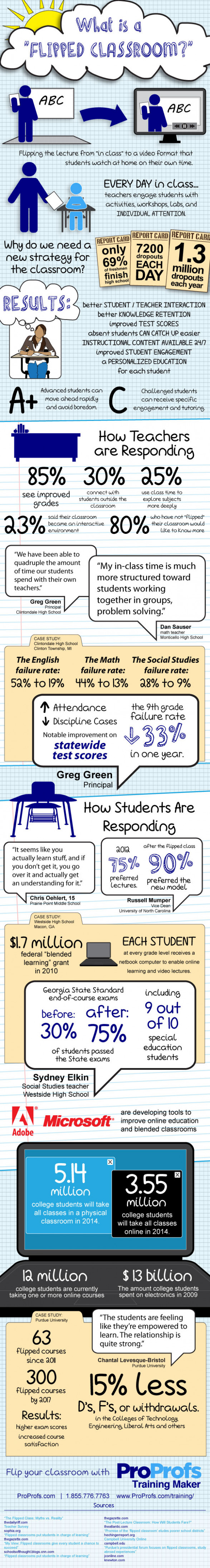 What is a flipped Classroom