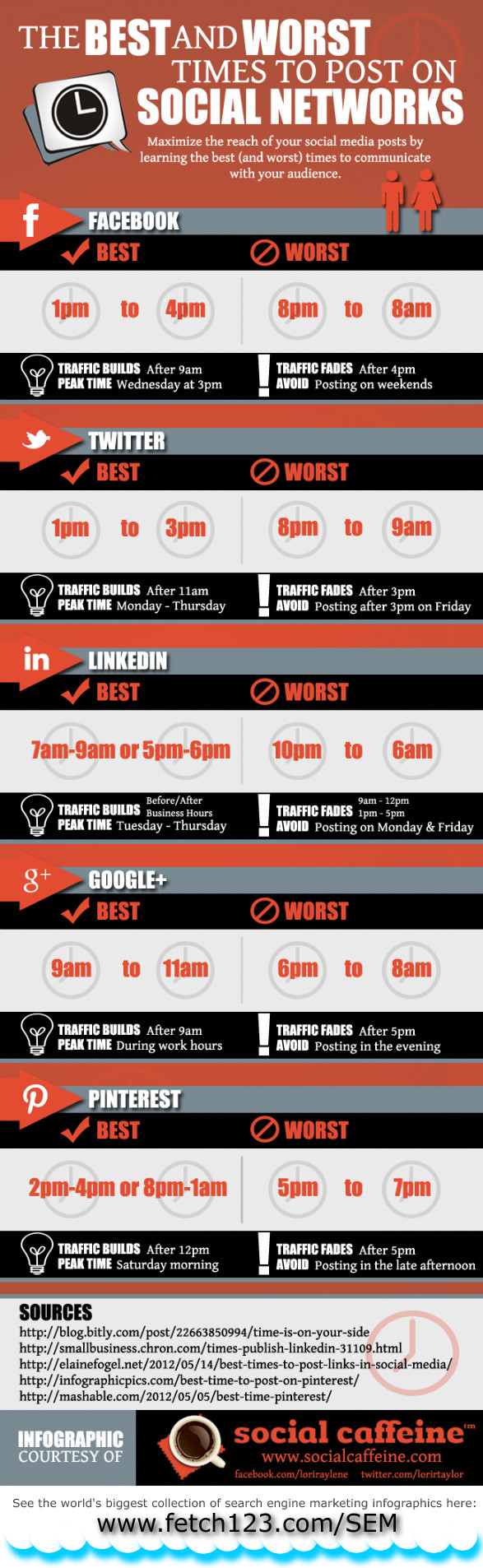 What is the best time to post on social media sites?