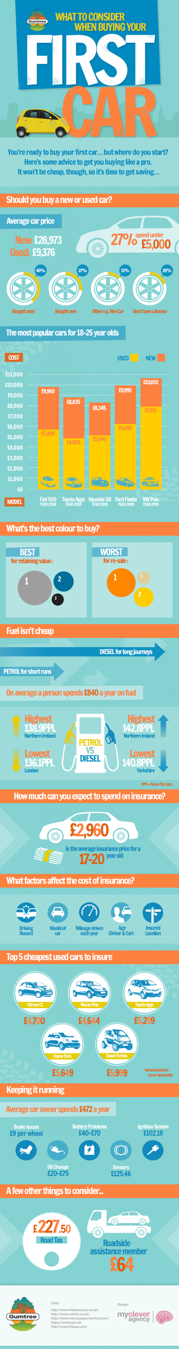 What to consider when buying your first car!