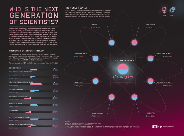 Who Is The Next Generation of Scientists?