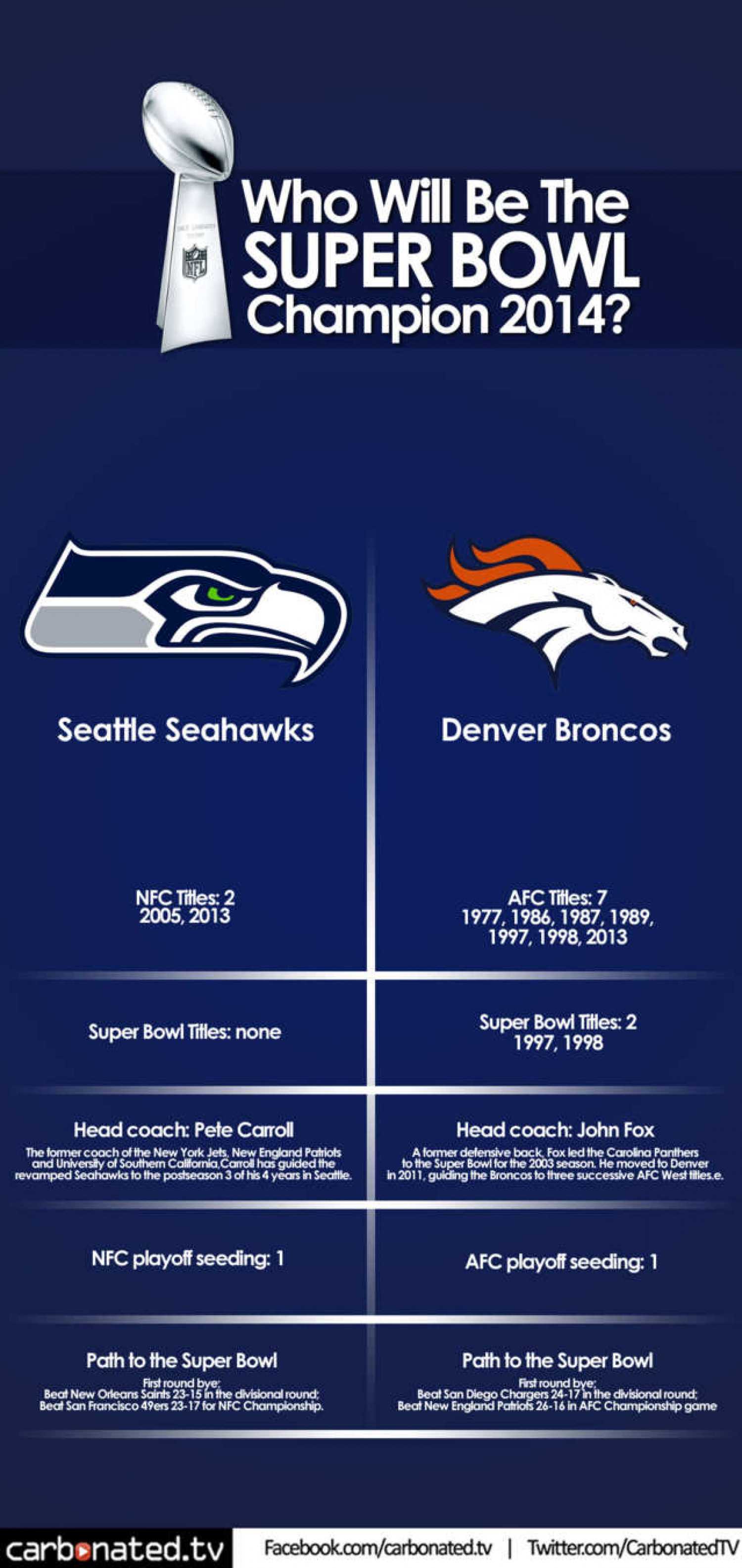 Who Will Be The Super Bowl Champion
