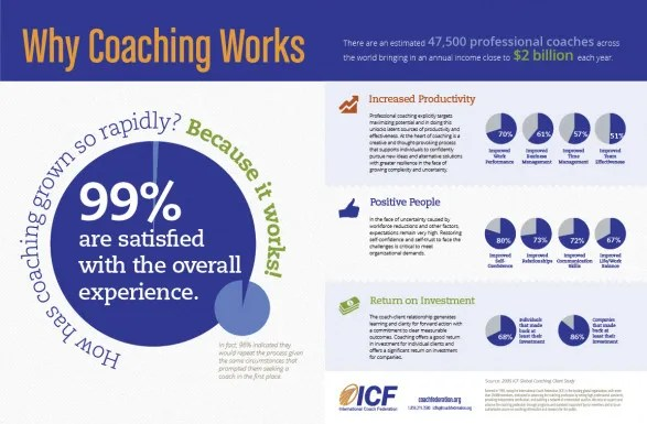 Why individuals and companies continue to use coaches.