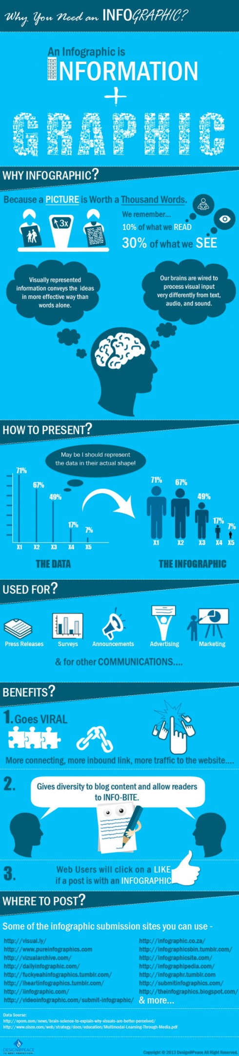 Why You Need an Infographic