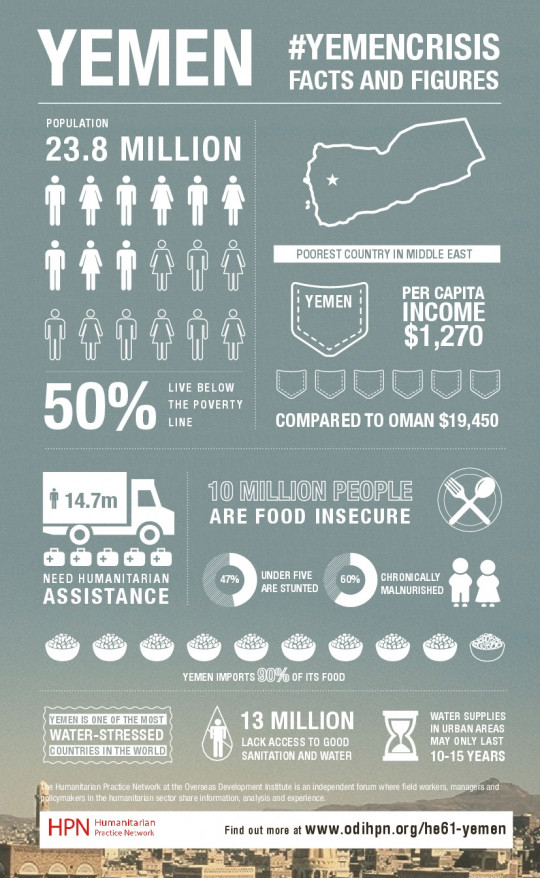 Yemen Crisis: Facts and Figures