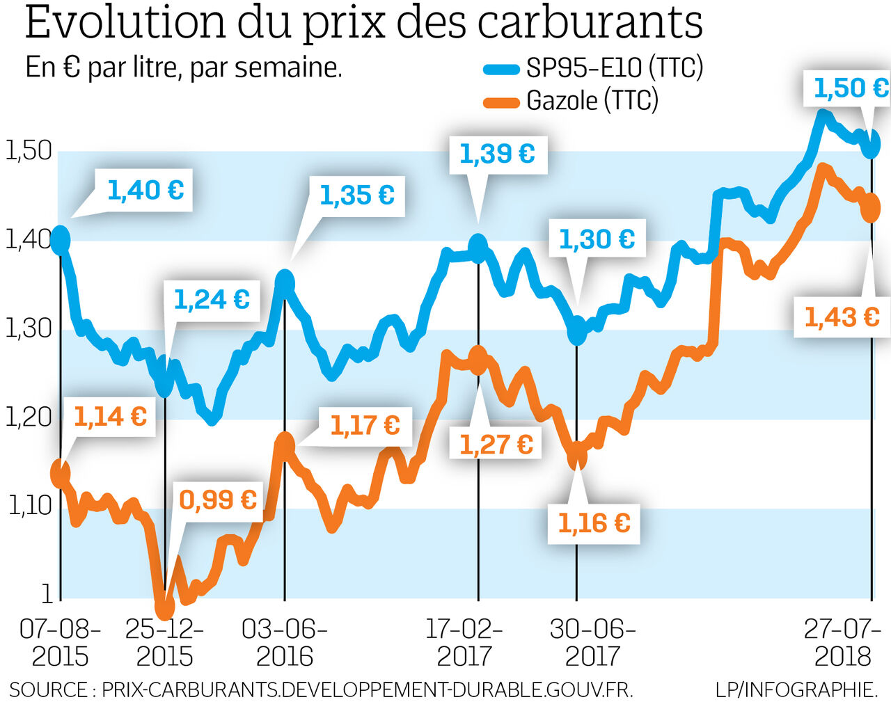 Hausse du prix des carburants. Les Prix Des Carburants Ont Augmente La Semaine Derniere En France Le Parisien
