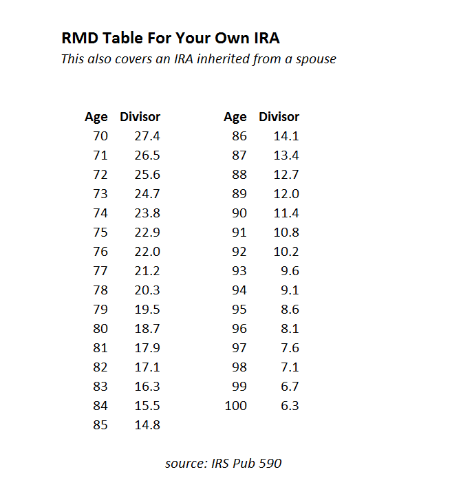 Ira Rmd Life Expectancy Tables