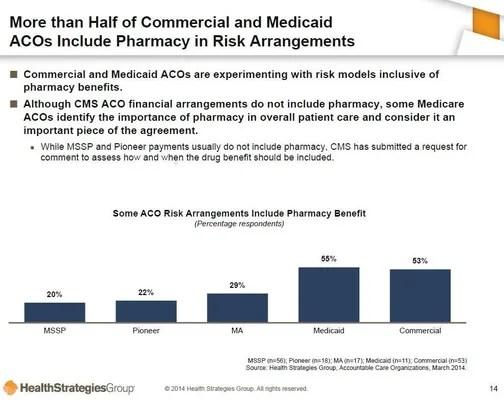 Aco Initiatives Test Pharma S Traditional Sales Model