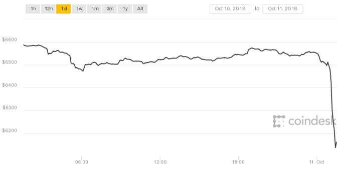 bitcoin διάγραμμα τιμών