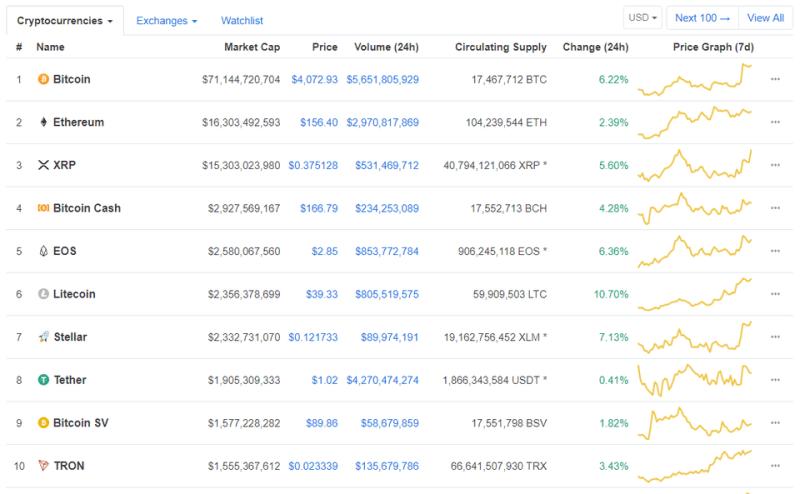 Bitcoin, Bitcoin pris, diagram