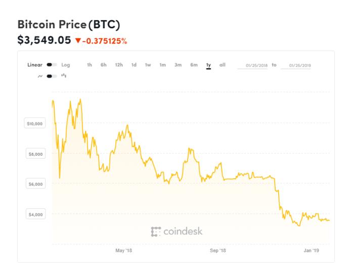 bitcoin, bitcoin price, samsung, galaxy s10, new samsung, new galaxy, chart