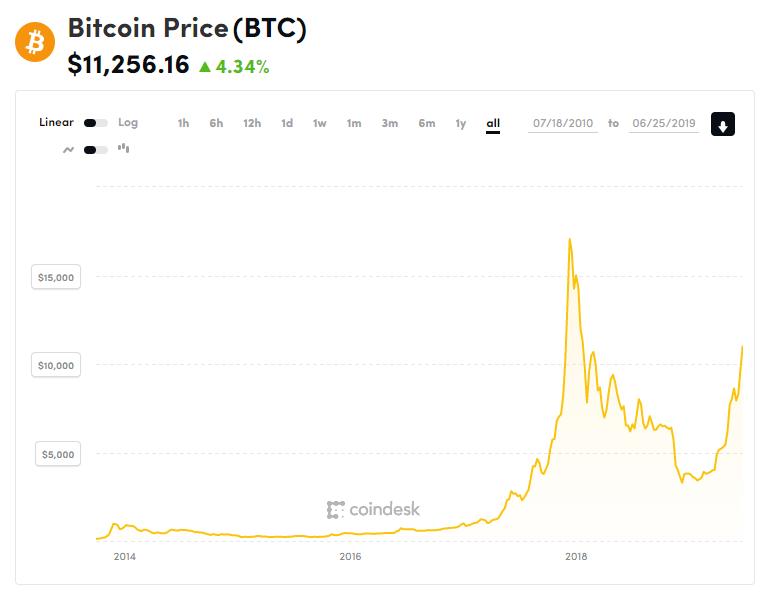 bitcoin, bitcoin price, gráfico