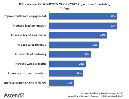 Content Marketing Trends Most Important Objectives