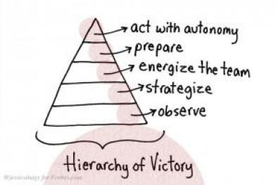 Hierarchy of Victory
