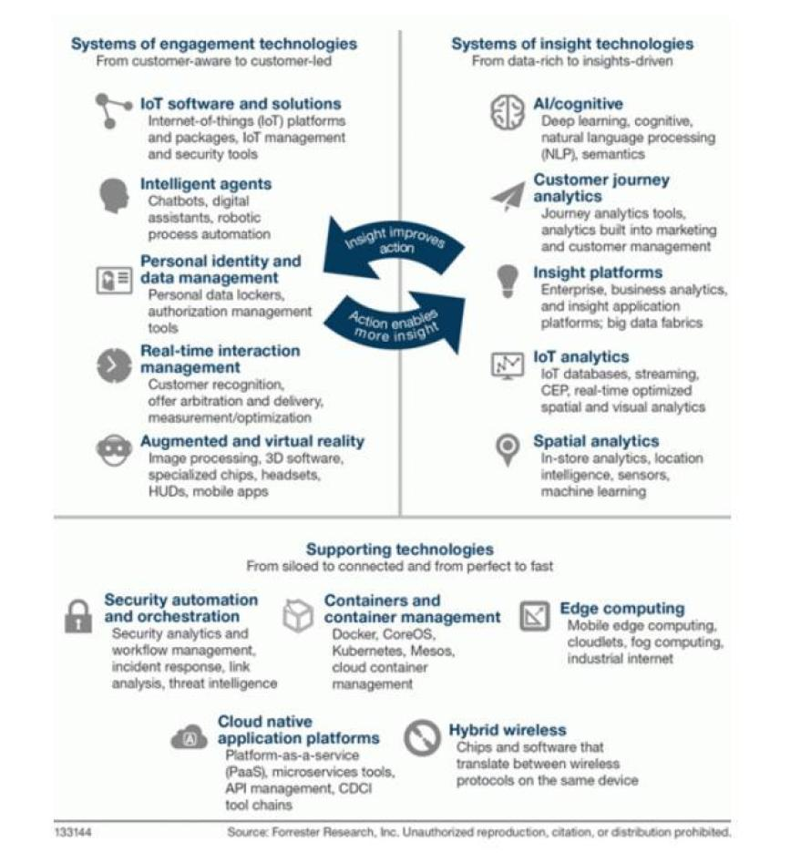 emerging technologies in computer science