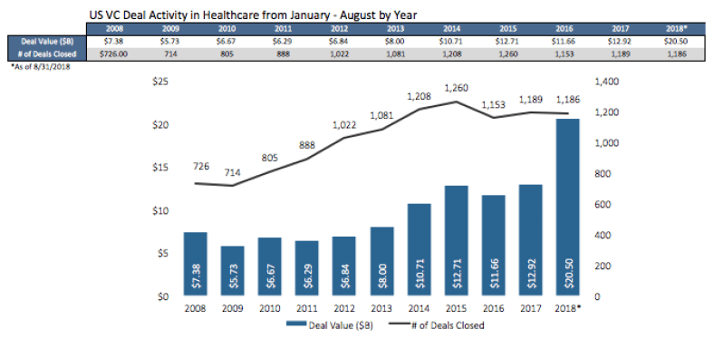 Healthcare venture capital deals for January to August 2018 compared to previous years, courtesy of Pitchbook.PITCHBOOK