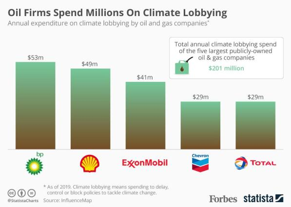 Annual expenditure on climate lobbying by oil and gas companies