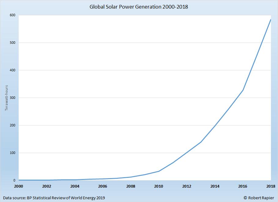 Global solar power generation.
