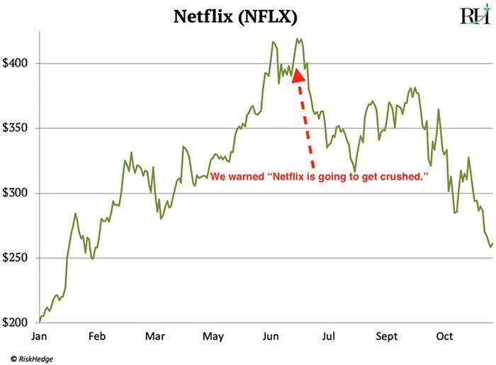 Stock Crashing! Why Netflix's Worst Nightmare Is Coming True