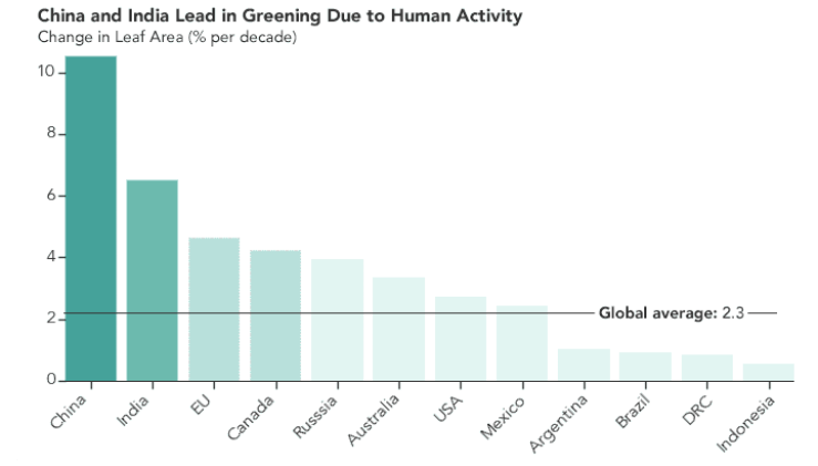 Comparing the greening of various countries around the globe.