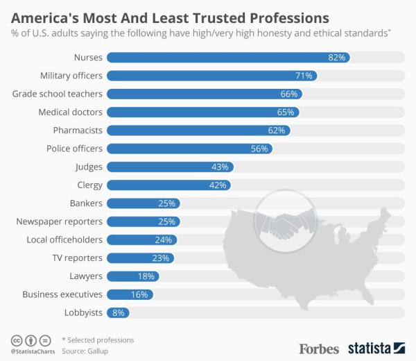What do you think are the least respectable careers in the ...