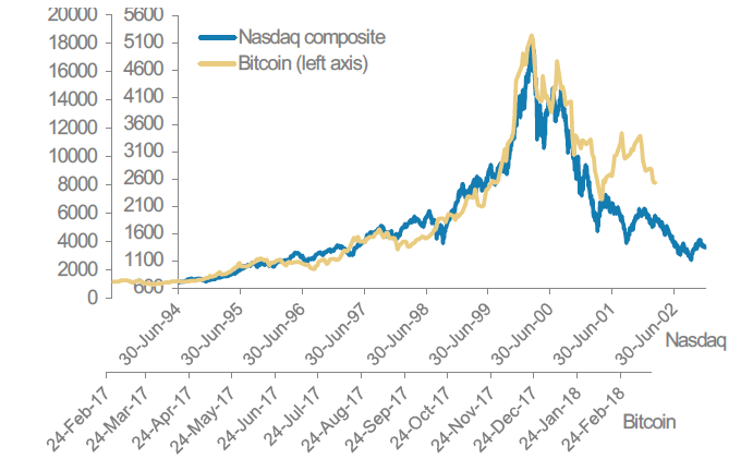 Bitcoin vs. Nasdaq trading pattern