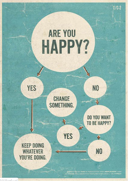 are you happy Are You Happy?