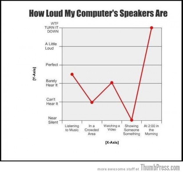 004 630x596 23 Hilarious Graphs That You Can Relate To