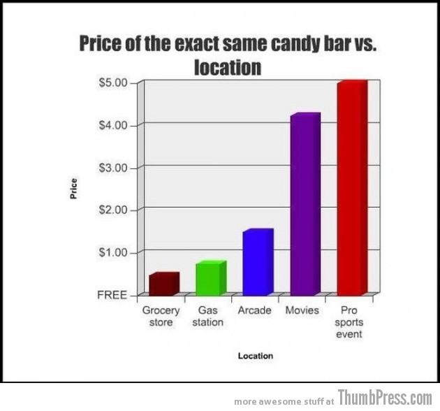014 630x588 23 Hilarious Graphs That You Can Relate To