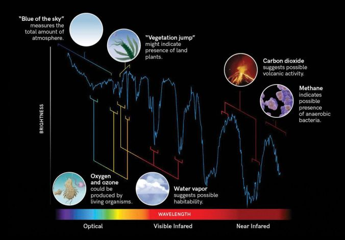 a spectrum of brightness and different color wavelengths, with examples like methane, carbon dioxide, water vapor, oxygen and ozone, vegetation jump, blues of the sky