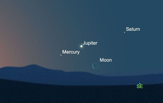 A image of three planets, Mercury, Jupiter and Saturn aligning in the sky with a visible crescent moon.