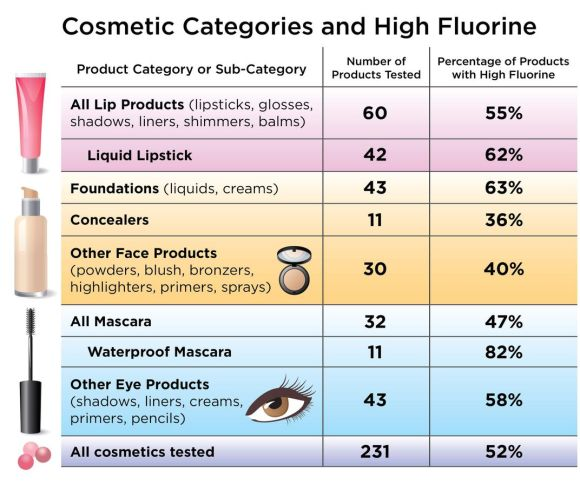 A table showing the percentage of cosmetics tested containing high levels of fluorine