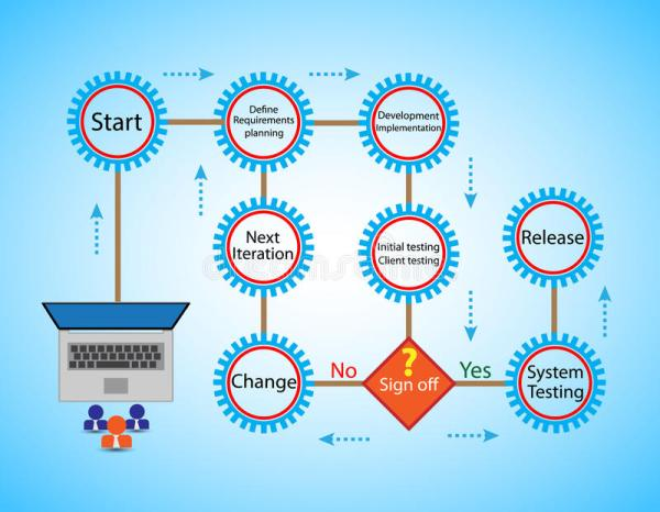 Concept Of Software Development Life Cycle And Agile ...
