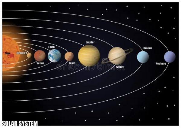 Diagram of Solar System stock illustration. Illustration ...