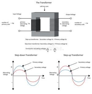 Diagram To Show How A Electrical Transformer Changes