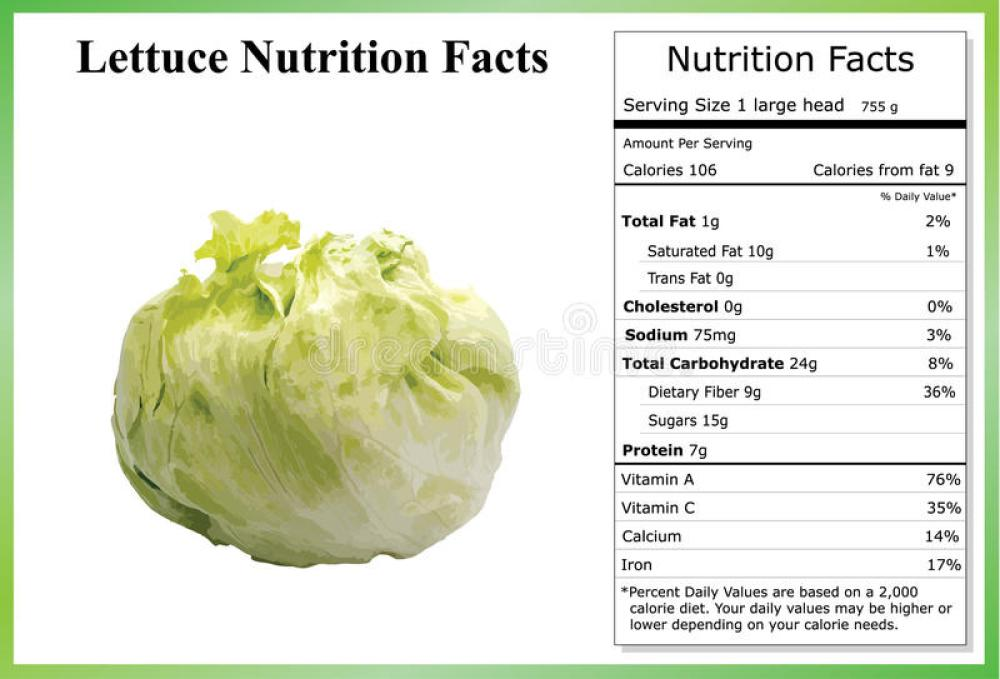 Image result for Nutritional value of cabbage!