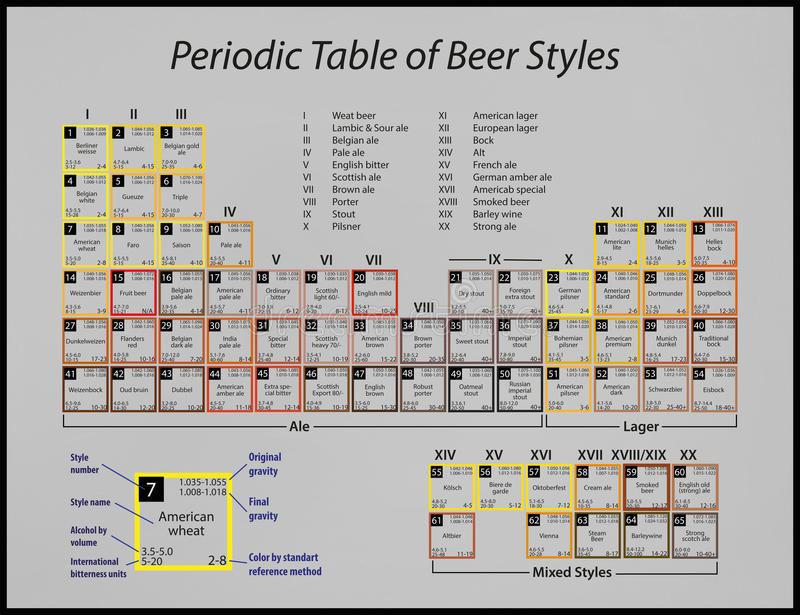 Periodic Table Of Beer Styles Stock Illustration