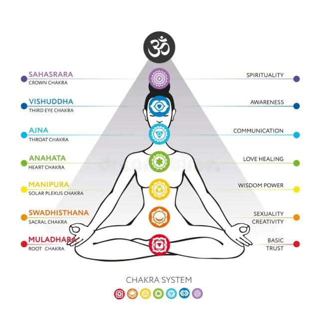 Sistema de Chakras de corpo humano - usado no Hinduísmo, no budismo e no Ayurveda